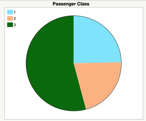 Passenger Class Pie Chart