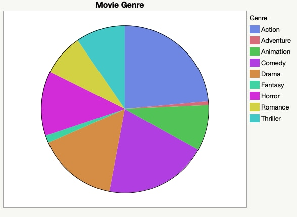 Movie Genre Pie Chart