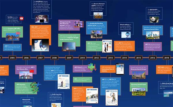 JMP Timeline