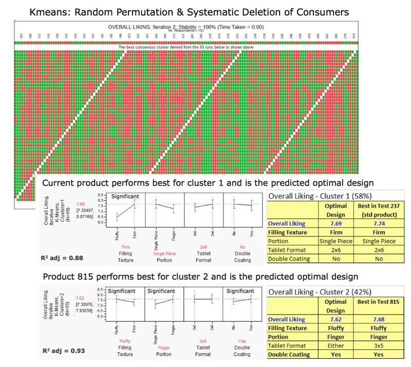 Consumer test evaluation Kmeans