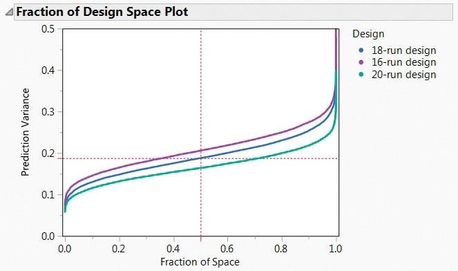 Experimental Design Methods - Figure 3