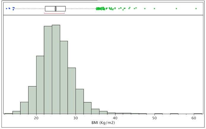 Histogram with box plot