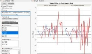 Improving Mining Operations With Statistics