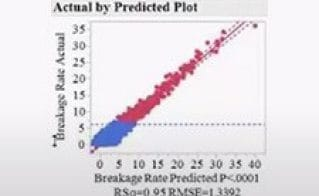 Data Mining and Predictive Modeling