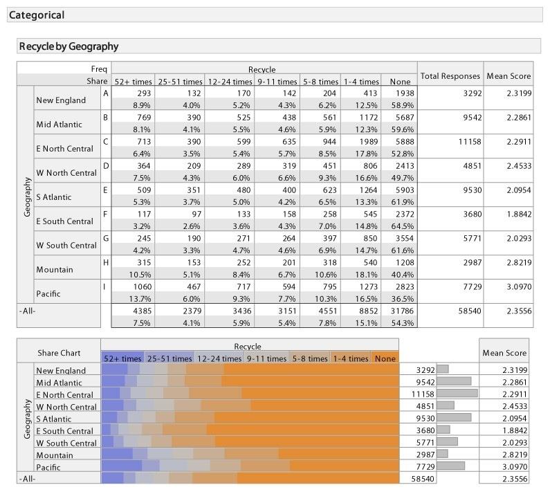 Survey analysis