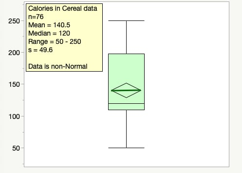 Calories in Cereal Box Plot with Statistics