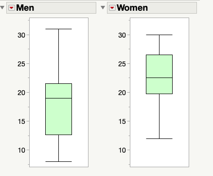 Men and Women Box Plots