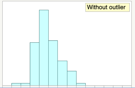 Histogram Without Outlier
