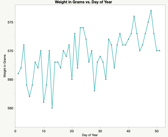 Weight vs Day of Year Line Chart