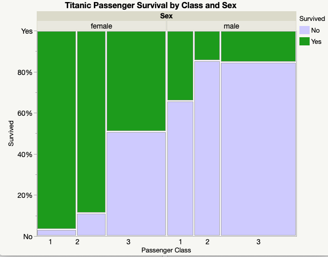 Titanic Passenger Survival Mosaic