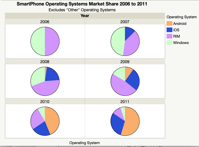 Smartphone OS Pie Charts