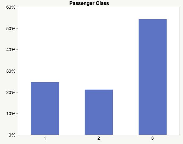 Passenger Class Bar Graph