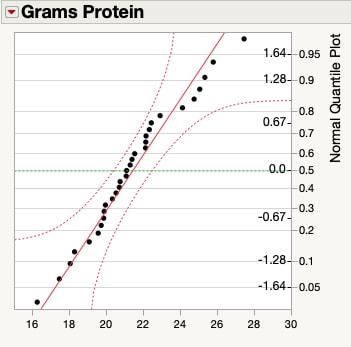 Normal quantile plot for energy bar data