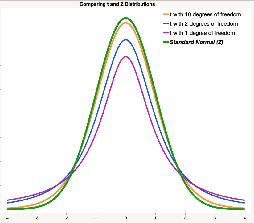 Graph comparing the standard normal (z) distribution with multiple t distributions, each with different degrees of freedom