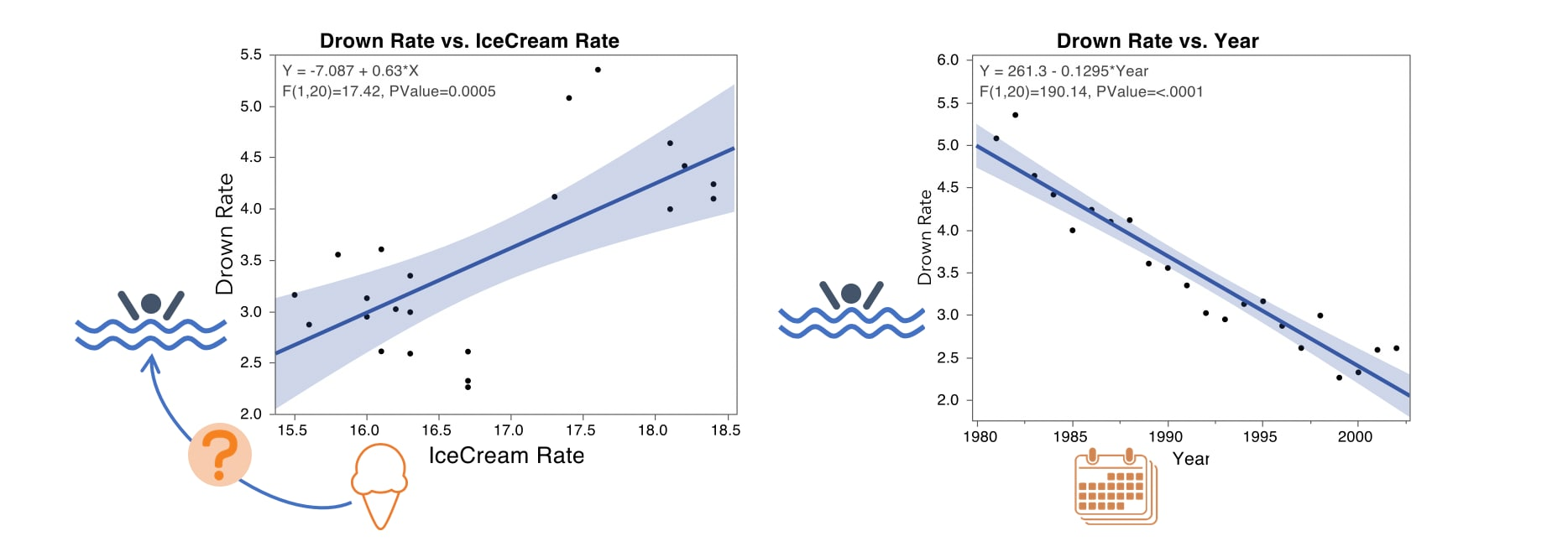 mlr-drown-vs-icecream-slr