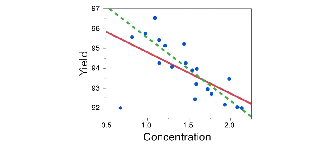 mlr-outlier-yeild-concentration-with-and-without