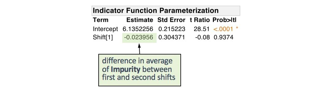 mlr-indicator-coding-parameter-estimates