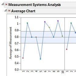 Measurements systems analysis (MSA)