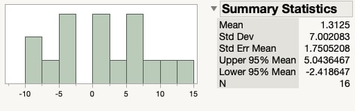 Histogram and summary statistics for the difference in test scores