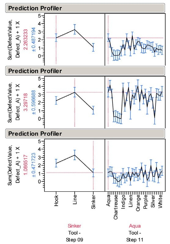 Cree Prediction Profiler