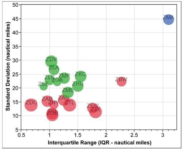 Bubble plot