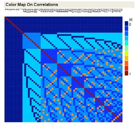 Color map on correlations