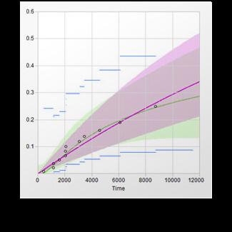 Reliability Growth diagram