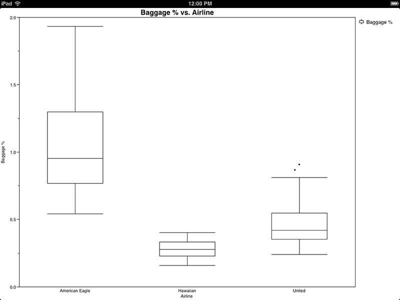 Comparative box plots