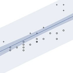 Fitted line with confidence and prediction intervals