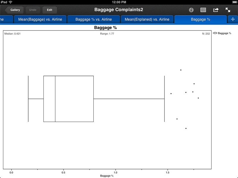 Outlier box plot and summary statistics
