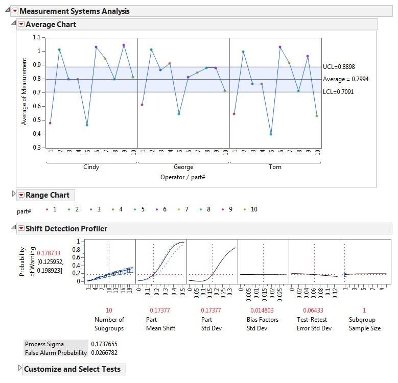 Measurements systems analysis (MSA)
