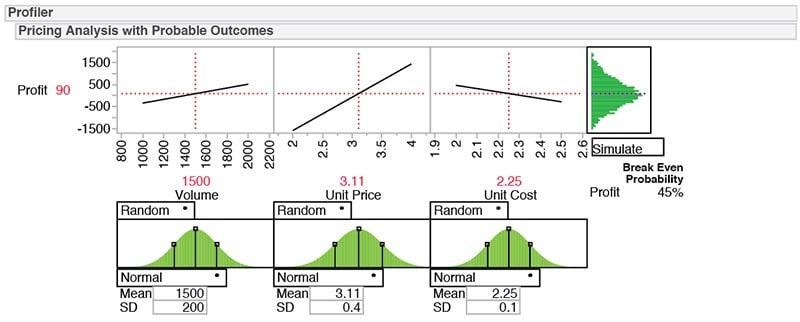 Optimization and Monte Carlo simulation