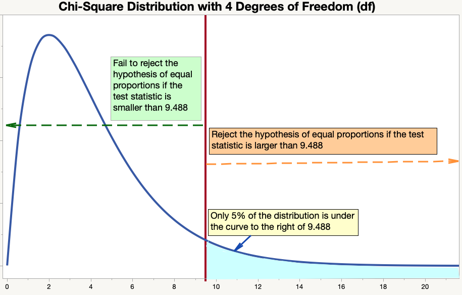 Graph of Chi-Square Distribution with Four Degrees of Freedom