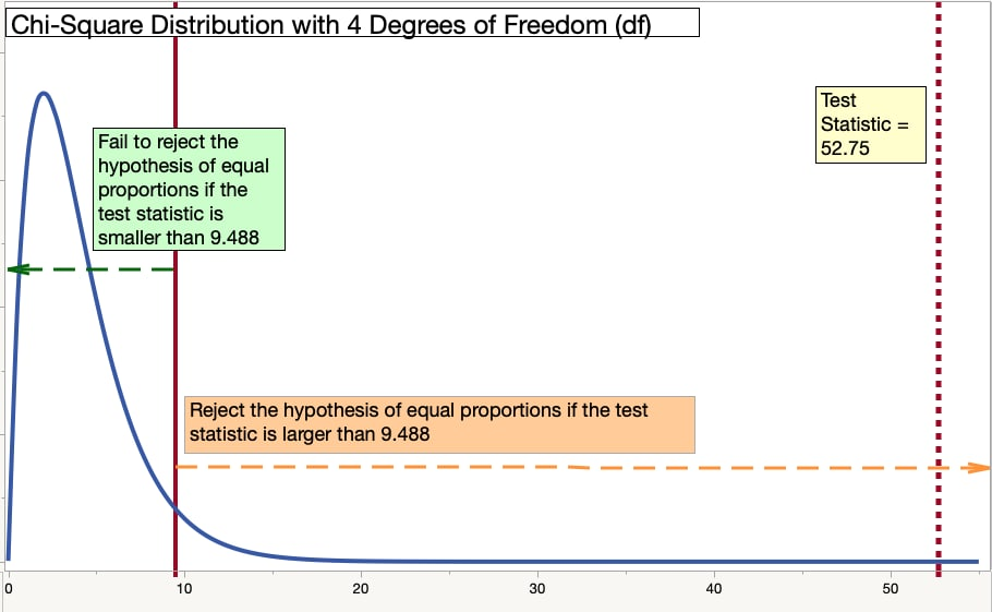Goodness of Fit Example - Graph of Chi-Square Distribution Including Test Statistic