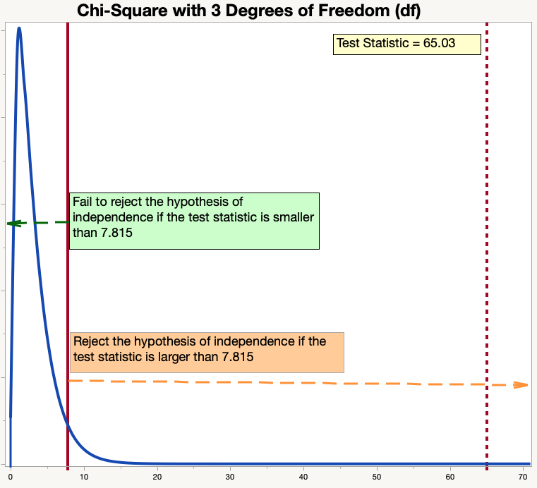 Graph of Chi-Square Distribution Including Test Statistic