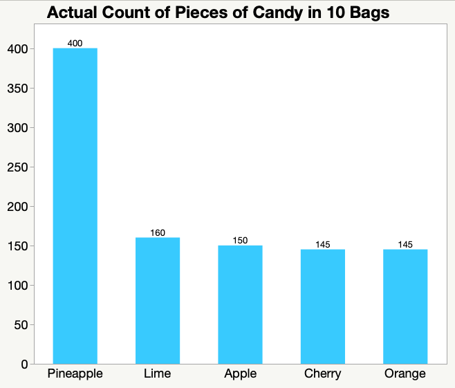 bar chart extremely high value