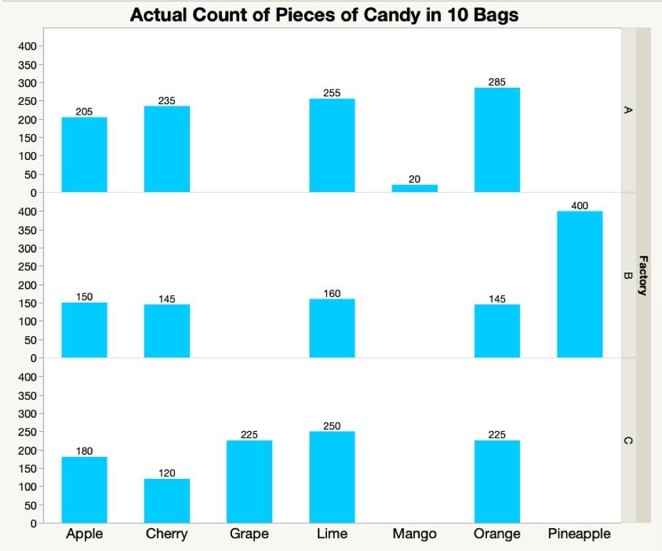 bar chart grouped data
