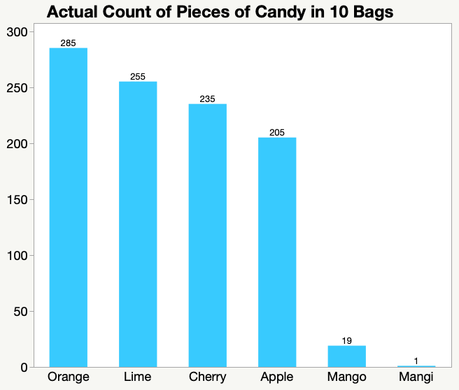 bar chart with misspelling