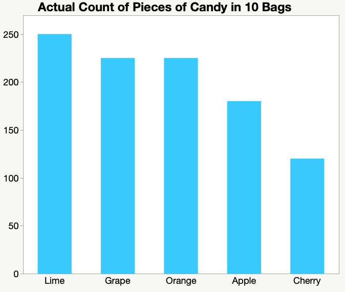 bar chart ordered