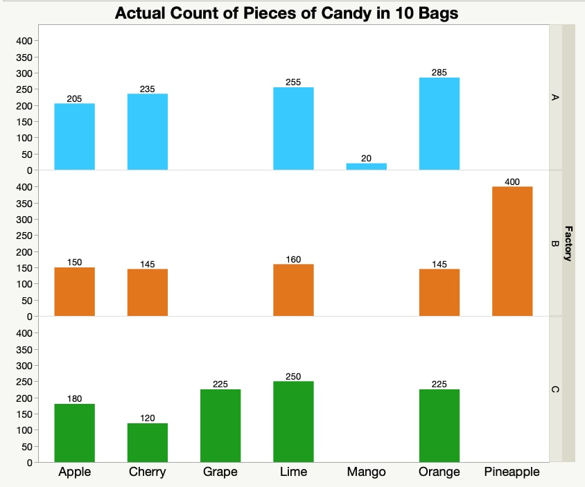 bar chart grouped data colored