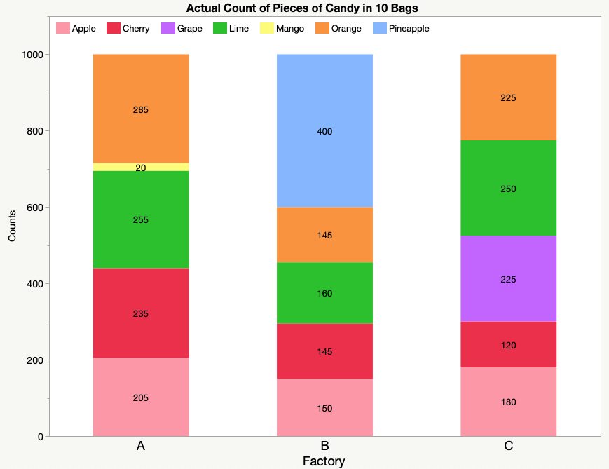 stacked bar chart with count labels