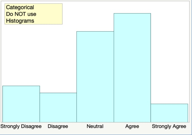 categorical data histograms