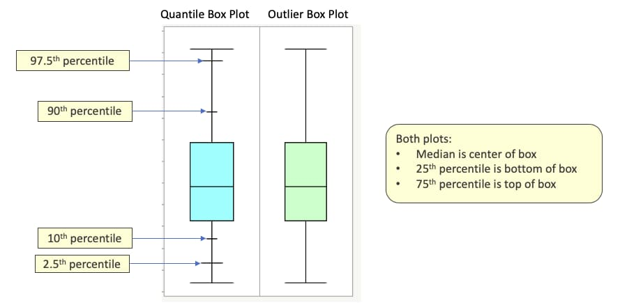 quantile vs outlier box plot