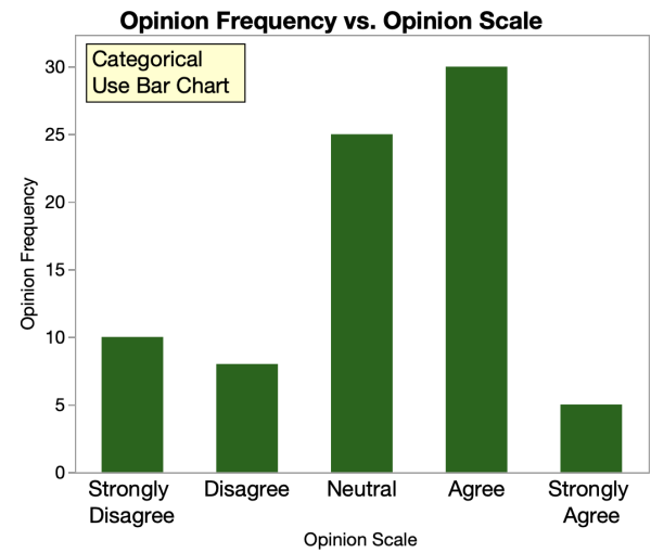 bar chart categorical data