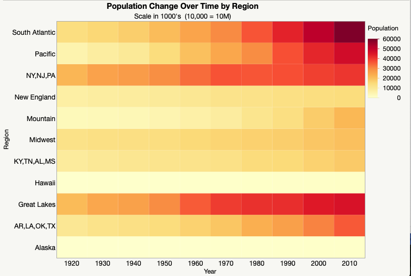 Heatmap showing population change over time by region