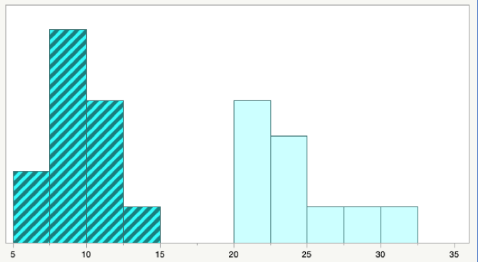 histogram with distinct groups