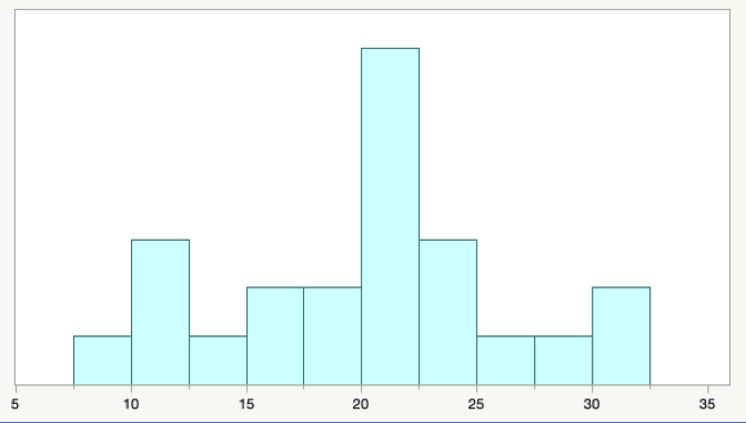histogram displaying grouped data