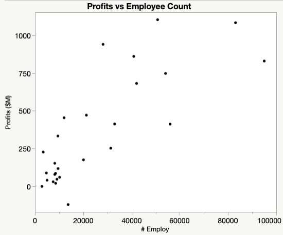 Scatter plot increasing relationship