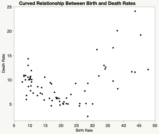 Scatter plot curved relationship