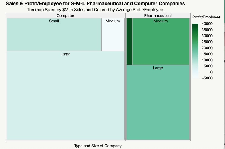 Treemap with two categories of companies